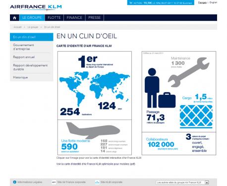 Le groupe Air France KLM en un clin d'oeil